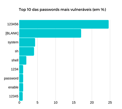 Top 10 das passwords mais vulneráveis
